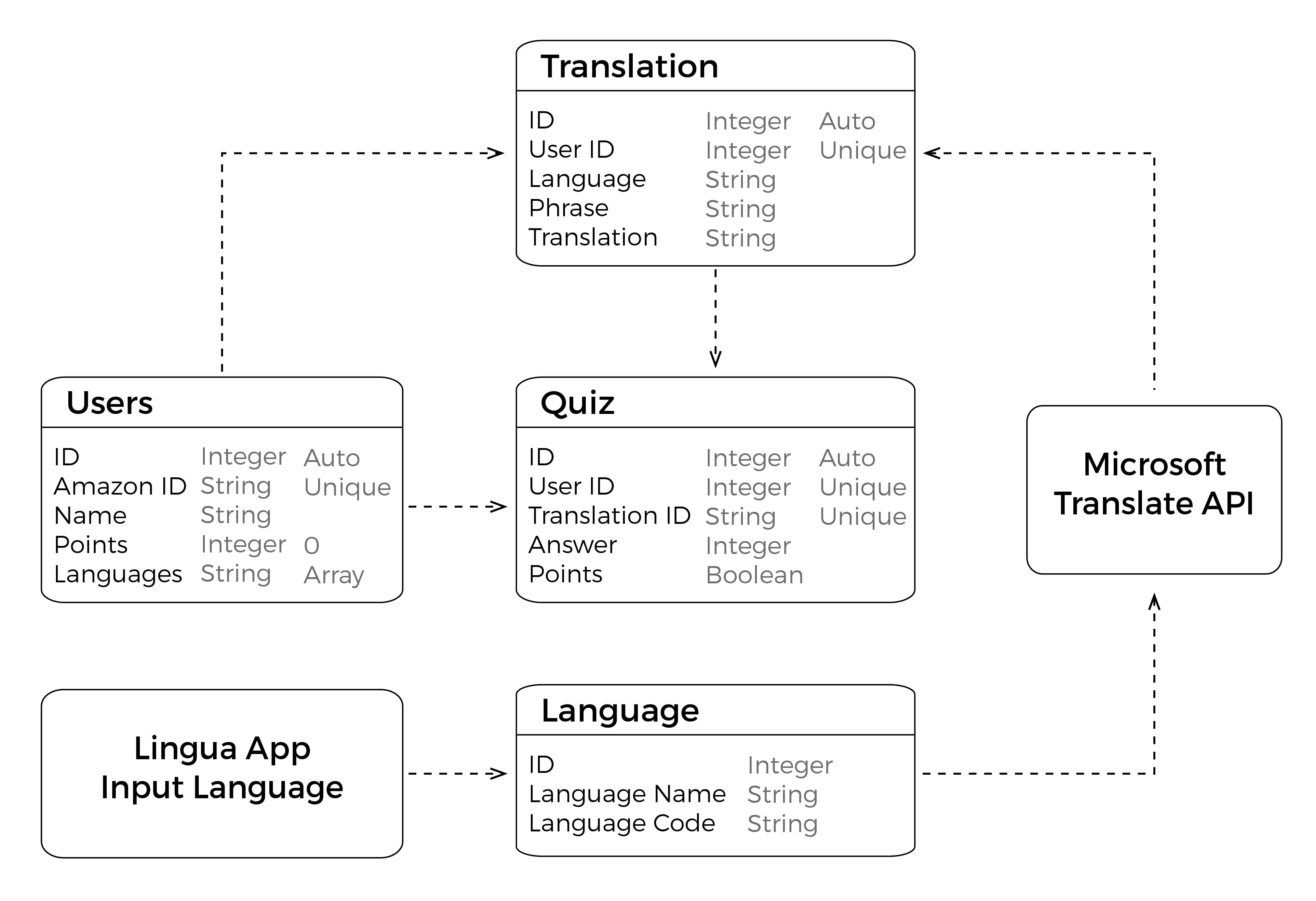 Data flow diagram 01