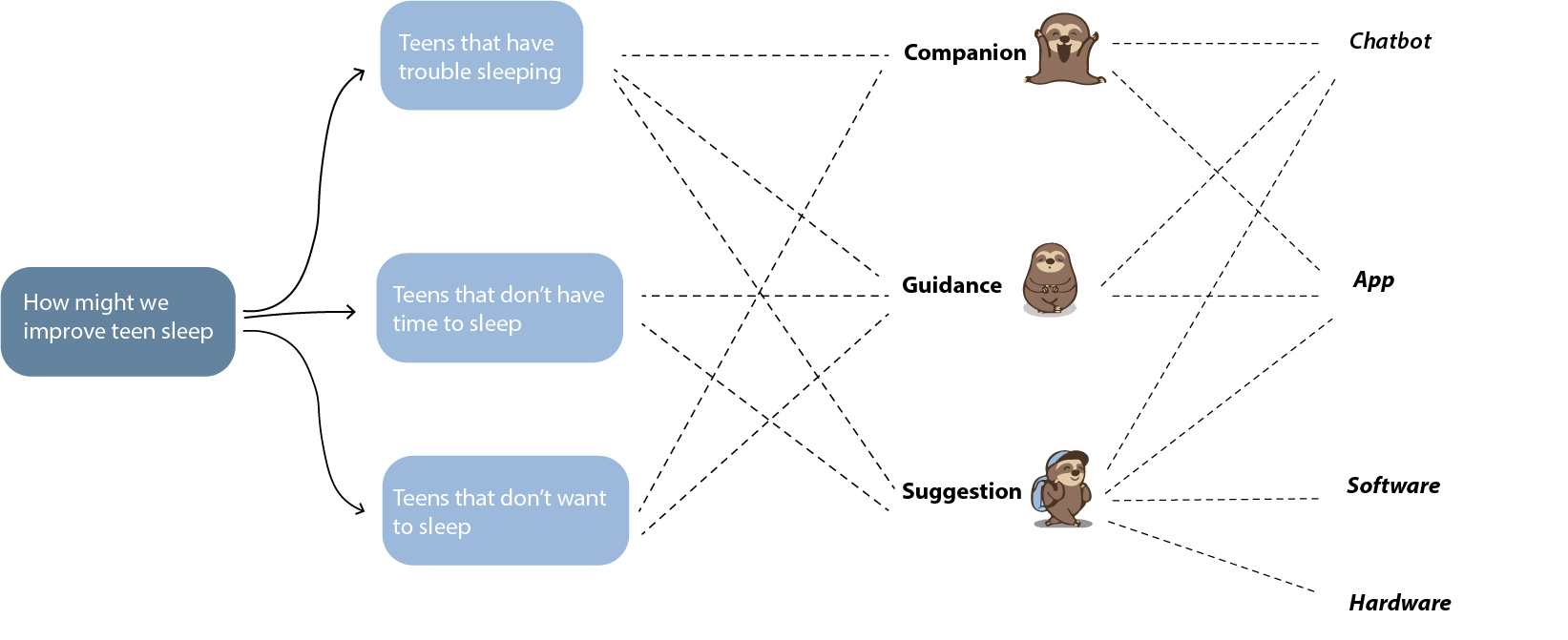 Ideation diagram2