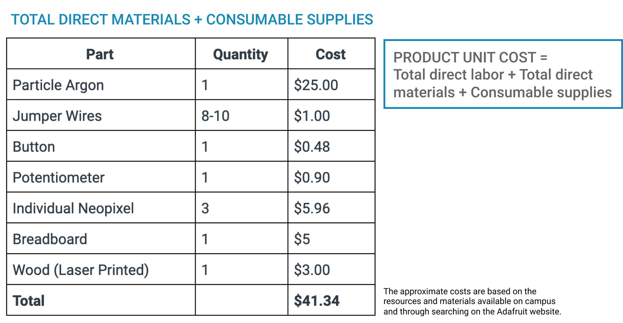 Costing sheet