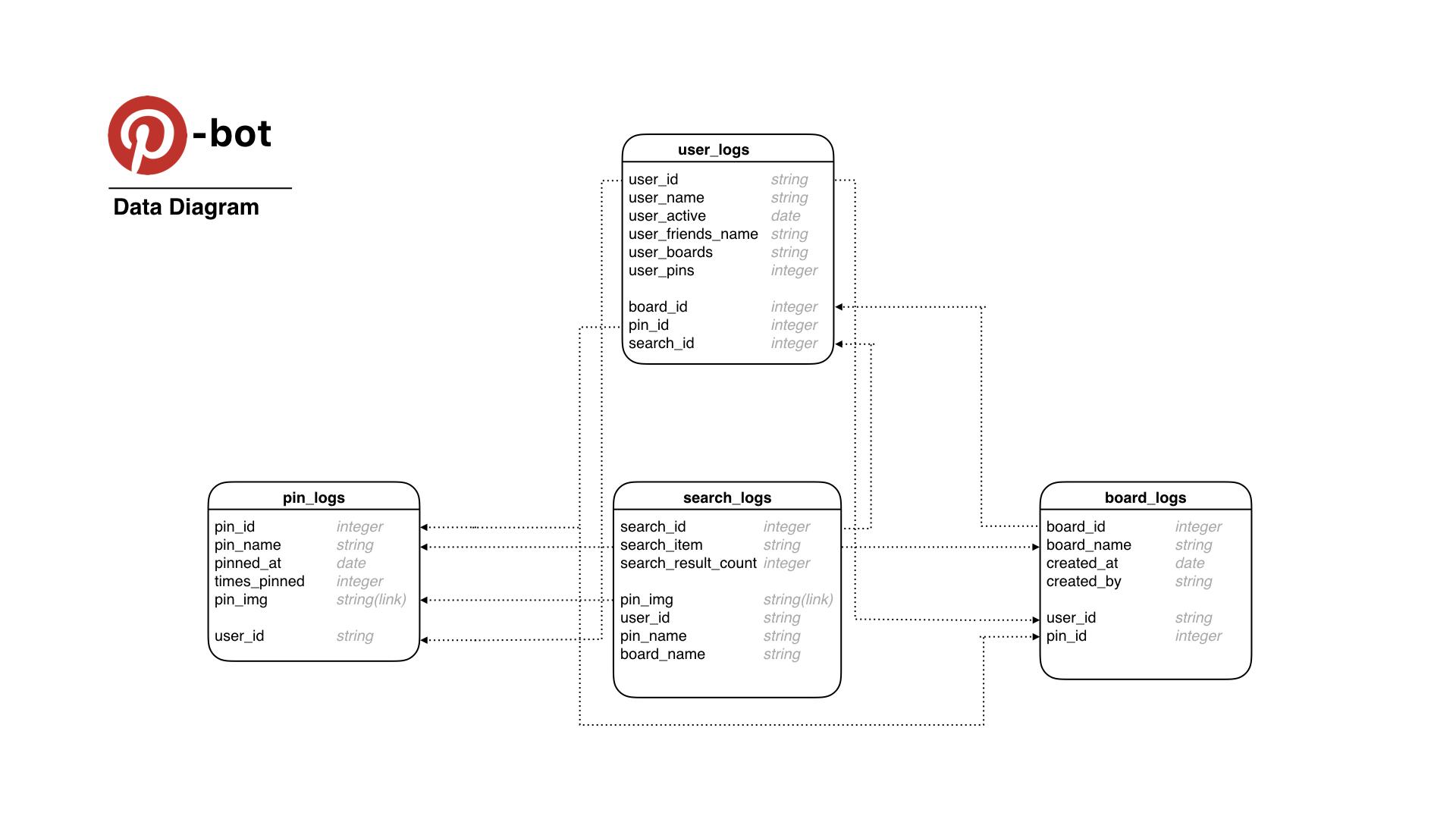 Pinbot diagrams.001