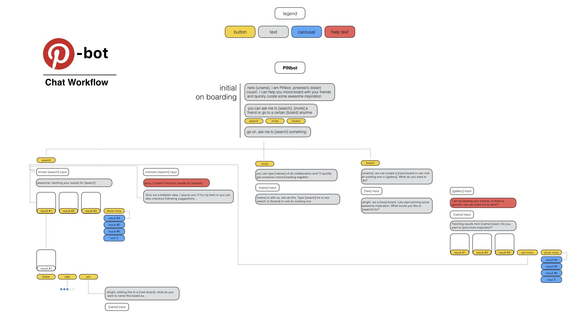Pinbot diagrams.002